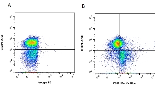 CD161 Antibody | B199.2 gallery image 4