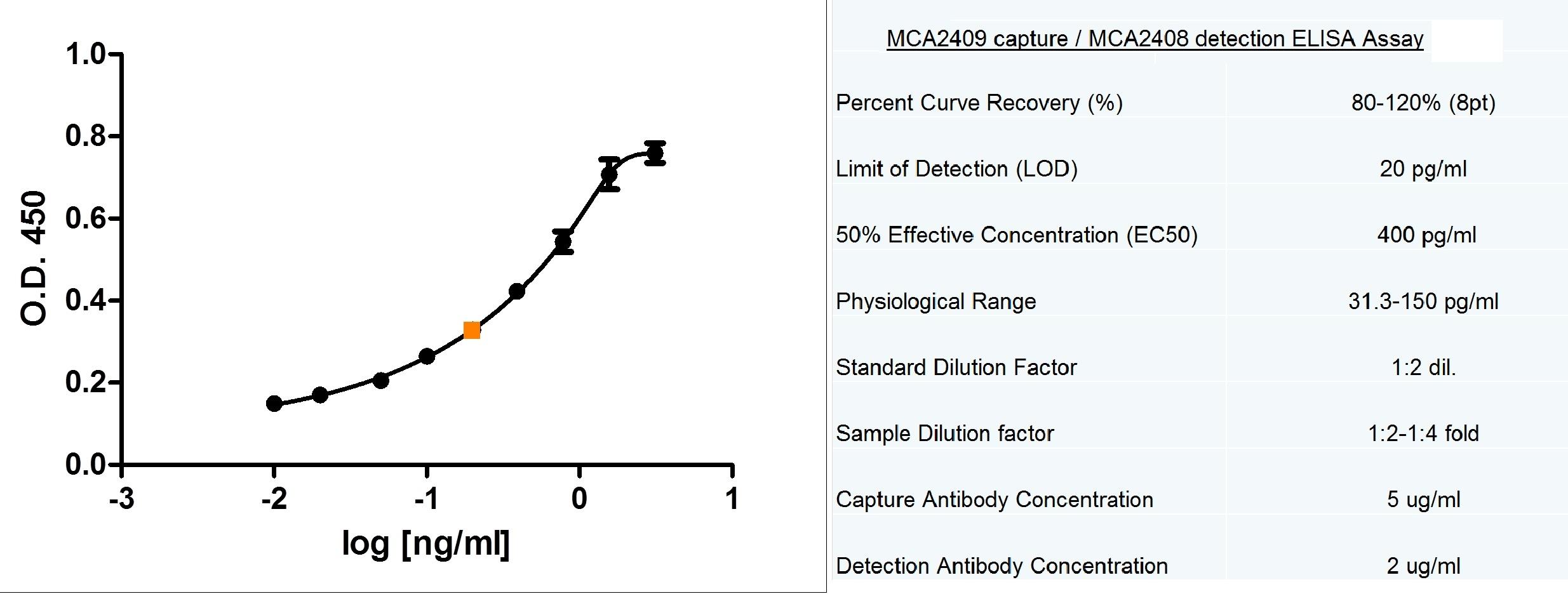 CD178 Antibody   10F2 gallery image 4