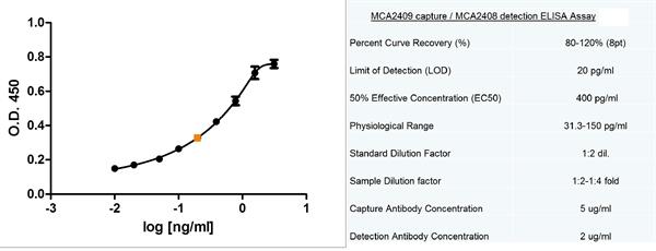 CD178 Antibody | 14C2 gallery image 6