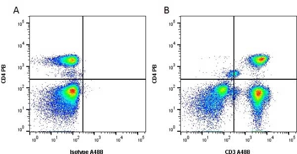 CD3 Antibody | UCHT1 gallery image 21