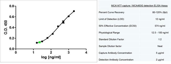 CD3 Antibody | UCHT1 gallery image 4