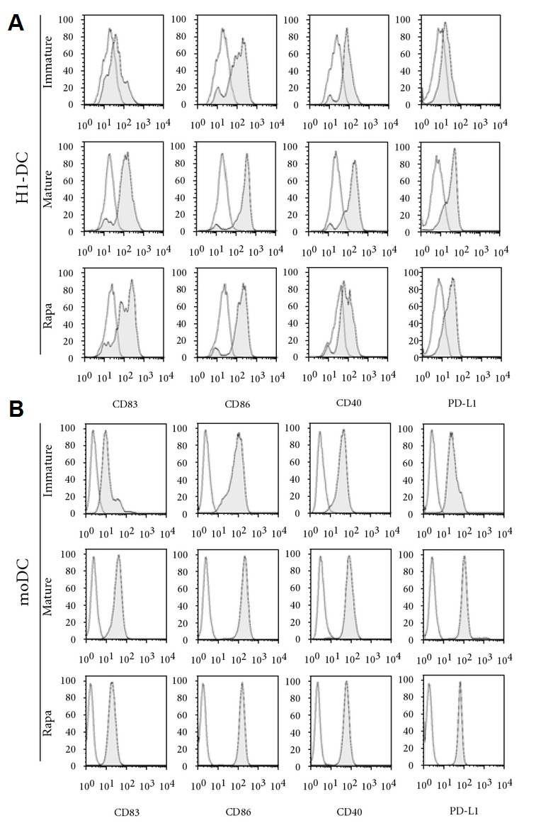 CD40 Antibody | LOB7/6 thumbnail image 6