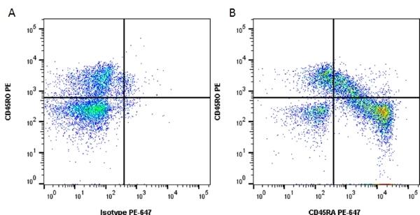 CD45RA Antibody | F8-11-13 gallery image 2