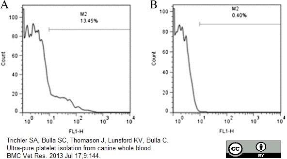 CD62P Antibody | Psel.KO.2.7 gallery image 6