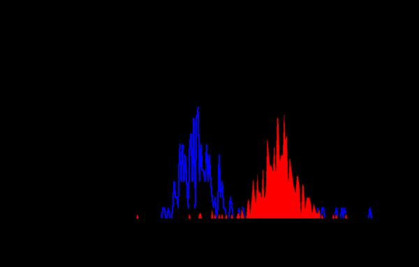 EMR1 Antibody | A10 gallery image 1
