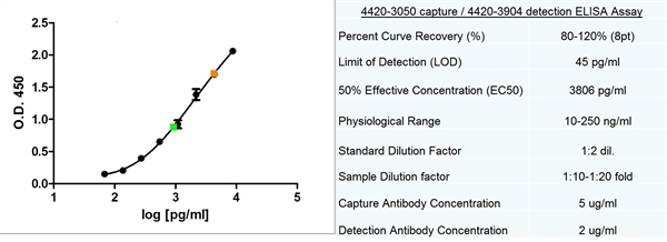 Ferritin Antibody | 321B<sub>7</sub> (05) gallery image 2