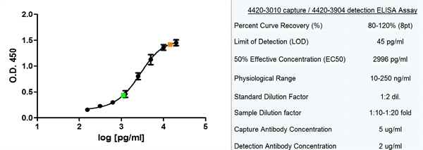 Ferritin Antibody | 321B<sub>7</sub> (05) gallery image 3