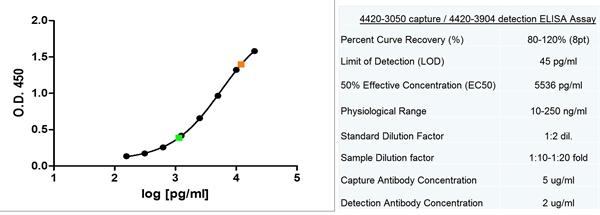 Ferritin Antibody | 321B<sub>7</sub> (05) gallery image 4