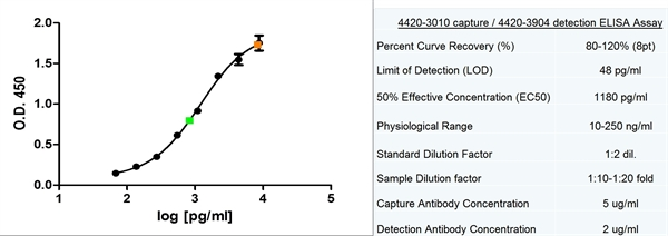 Ferritin Antibody | 321B<sub>7</sub> (05) gallery image 1
