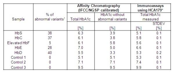 HbA1c Antibody | AbD15783 gallery image 2