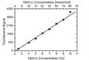 HbA1c Antibody   15783 thumbnail image 1