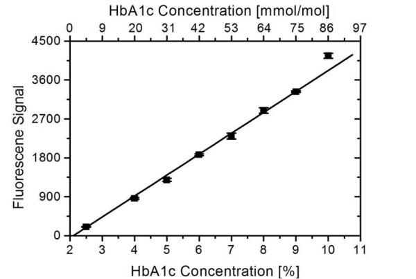 HbA1c Antibody | AbD15783 gallery image 1