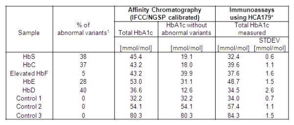 HbA1c Antibody | 15783 gallery image 3