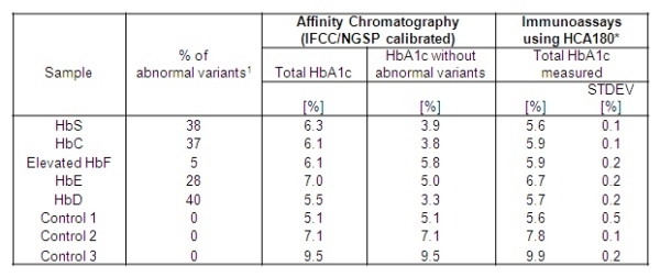 HbA1c Antibody | 15785 gallery image 2