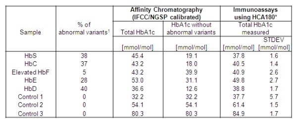 HbA1c Antibody | 15785 gallery image 3