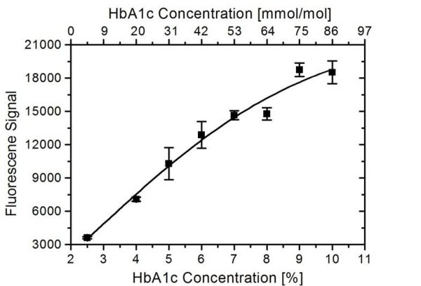 HbA1c Antibody | AbD15790 gallery image 1