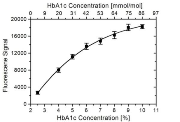 HbA1c Antibody | 15792 gallery image 1