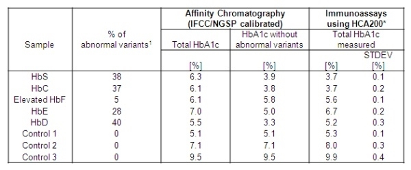 HbA1c Antibody | 15792 gallery image 2