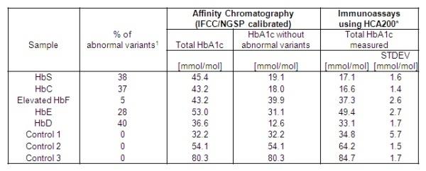 HbA1c Antibody | 15792 gallery image 3