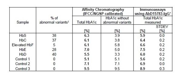 HbA1c Antibody | AbD15783-IgG gallery image 2