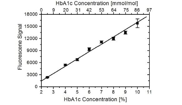 HbA1c Antibody | AbD15783-IgG gallery image 1