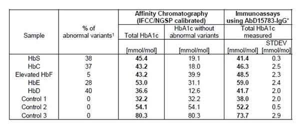 HbA1c Antibody | AbD15783-IgG gallery image 3