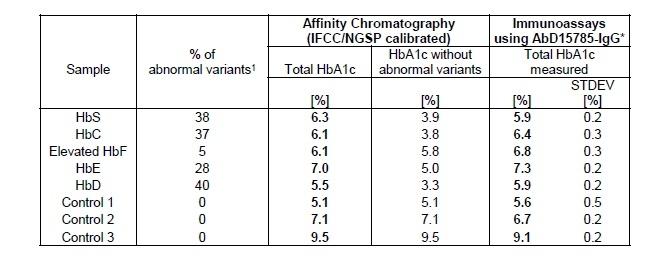 HbA1c Antibody | AbD15785_IgG1 gallery image 2