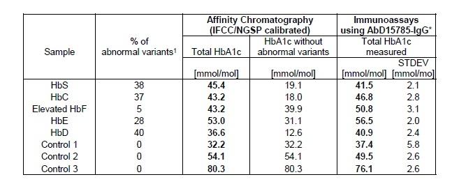HbA1c Antibody | AbD15785_IgG1 gallery image 3