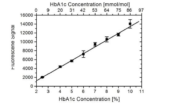 HbA1c Antibody | AbD15785_IgG1 gallery image 1