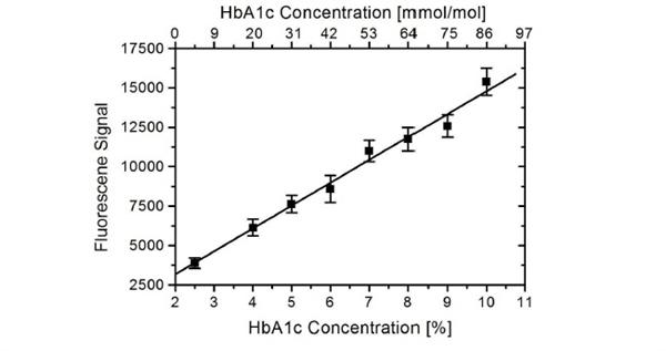 HbA1c Antibody | AbD15790-IgG gallery image 1