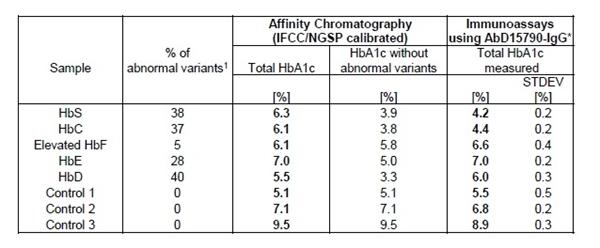 HbA1c Antibody | AbD15790-IgG gallery image 2