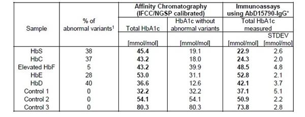 HbA1c Antibody | AbD15790-IgG gallery image 3