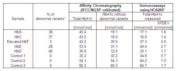 HbA1c Antibody   AbD15792 gallery image 3