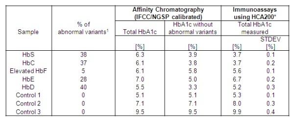 HbA1c Antibody   AbD15792 gallery image 2