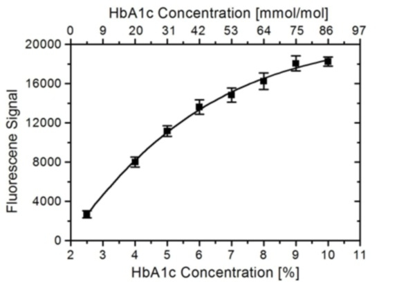 HbA1c Antibody   AbD15792 gallery image 1