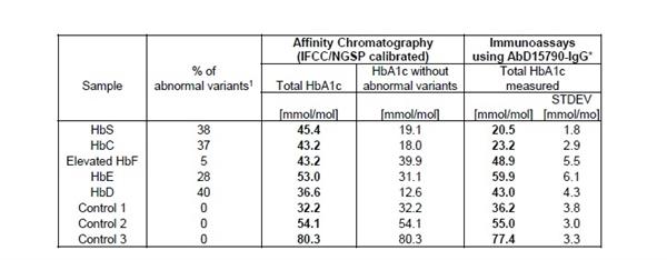 HbA1c Antibody | AbD15792-IgG gallery image 3