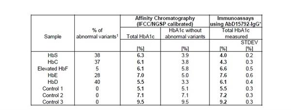 HbA1c Antibody | AbD15792-IgG gallery image 2