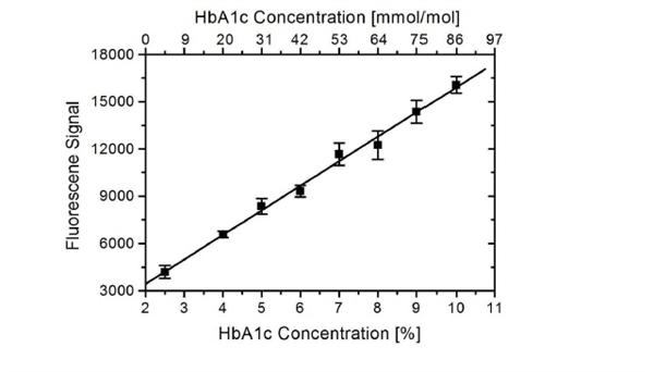 HbA1c Antibody | AbD15792-IgG gallery image 1