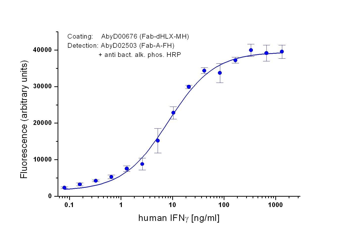 IFN Gamma Antibody | AbD00676 gallery image 1