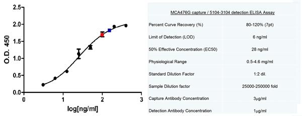 IgA Antibody | Mc24-2E11 gallery image 1