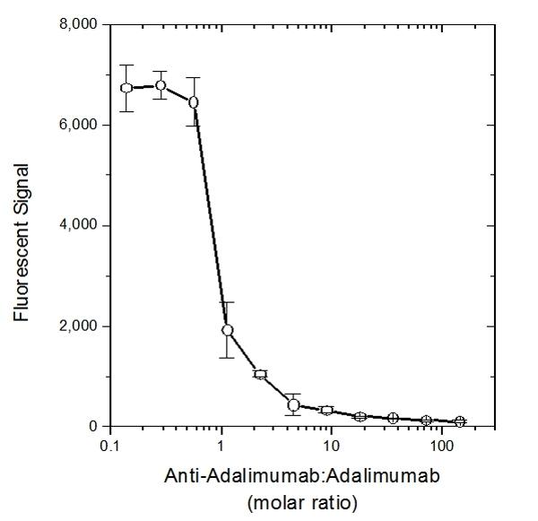 IgG Antibody gallery image 1