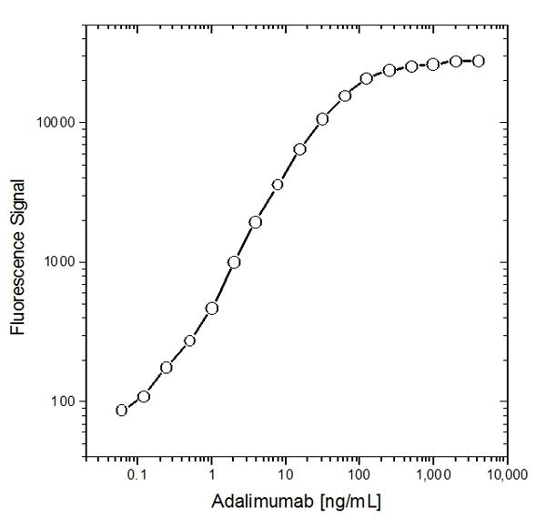 IgG Antibody | MK 1 A6 gallery image 1