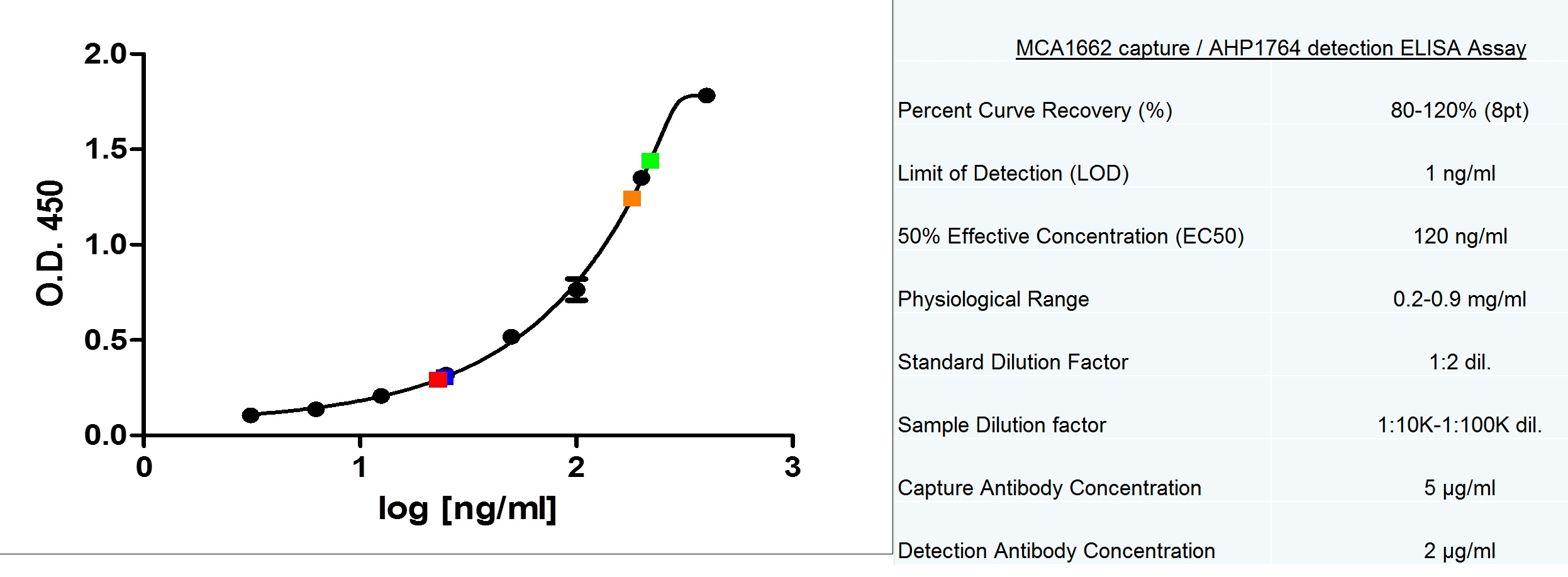 IgM Antibody | M15/8 gallery image 1