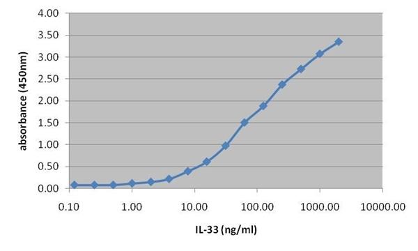IL-33 Antibody | 7786 gallery image 2