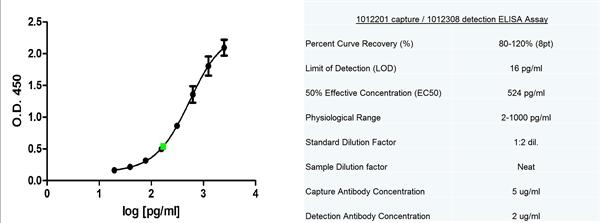 IL-7 Antibody | BVD10-11C10 gallery image 1