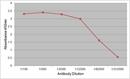 Intrinsic Factor Antibody | 139.1A11 thumbnail image 1
