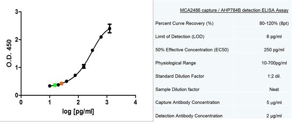 MCP-1 Antibody | 2.2-4A4-1A11 gallery image 3