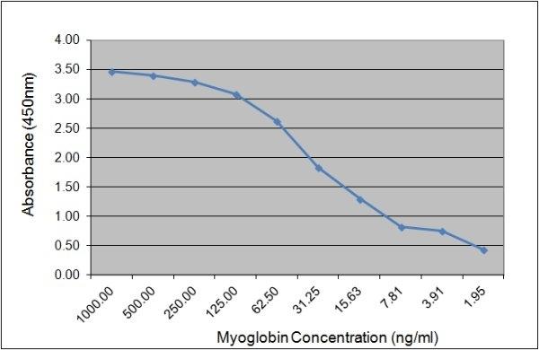Myoglobin Antibody | 164.3D5 gallery image 1