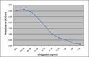 Myoglobin Antibody | 164.5D5 thumbnail image 1