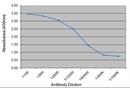 Placental Growth Hormone Antibody   78.7C12 thumbnail image 1